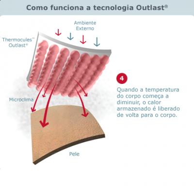 Sobrecapa proteção térmica Britax Thermo Cover - size S