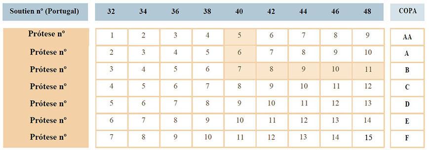 Tabela de Tamanhos Amoena