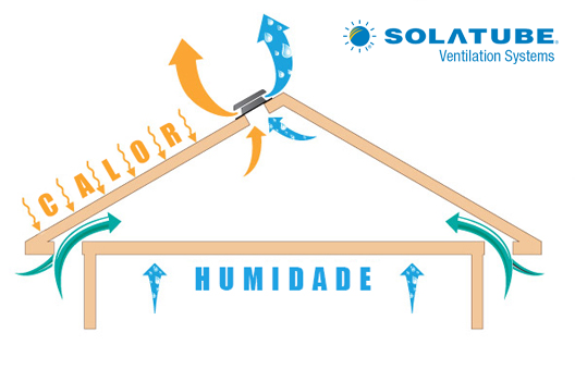 SolarStar RM 1600
